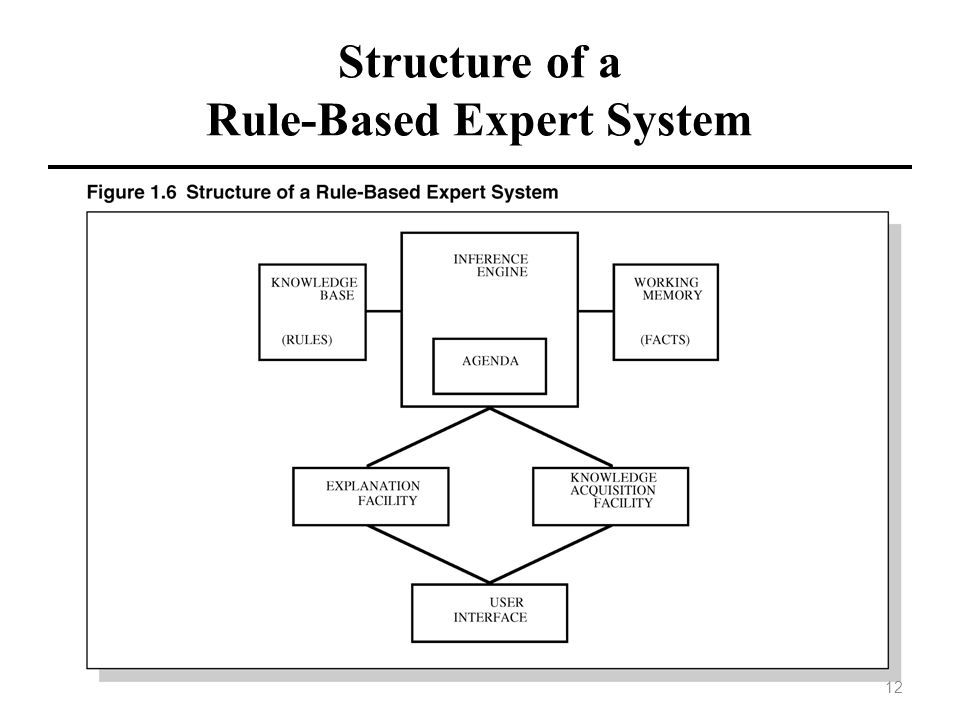 Structure of a Rule-Based Expert System 12