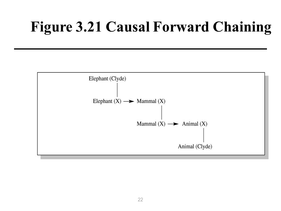 Figure 3.21 Causal Forward Chaining 22
