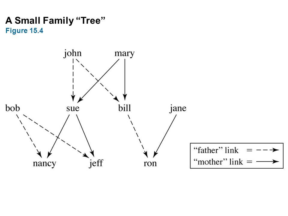 "A Small Family ""Tree"" Figure 15.4"