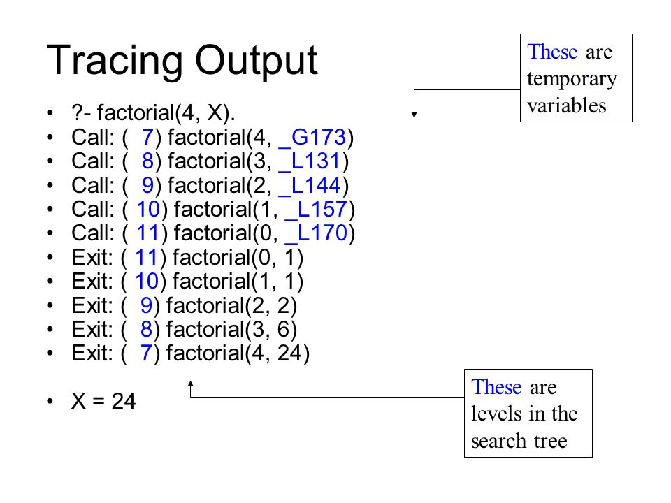 Tracing Output ?- factorial(4, X). Call: ( 7) factorial(4, _G173) Call: ( 8) factorial(3, _L131) Call: ( 9) factorial(2, _L144) Call: ( 10) factorial(