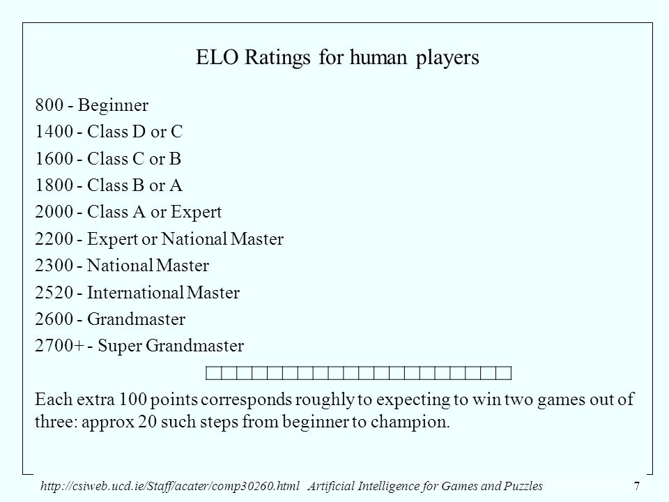 http://csiweb.ucd.ie/Staff/acater/comp30260.htmlArtificial Intelligence for Games and Puzzles7 ELO Ratings for human players 800 - Beginner 1400 - Class D or C 1600 - Class C or B 1800 - Class B or A 2000 - Class A or Expert 2200 - Expert or National Master 2300 - National Master 2520 - International Master 2600 - Grandmaster 2700+ - Super Grandmaster Each extra 100 points corresponds roughly to expecting to win two games out of three: approx 20 such steps from beginner to champion.