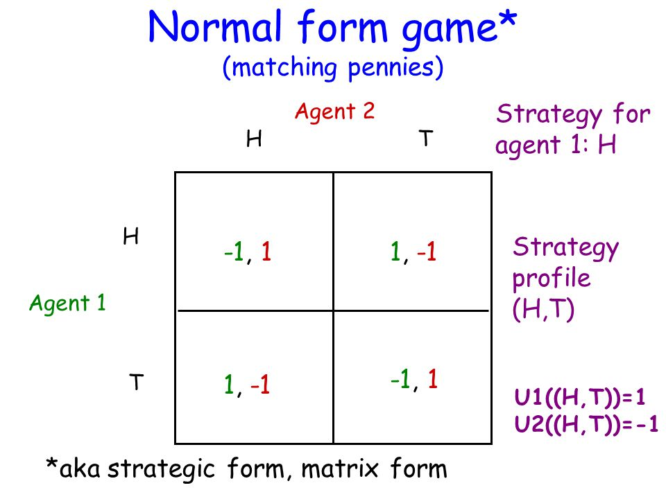 Normal form game* (matching pennies) Agent 1 Agent 2 H H T T -1, 1 1, -1 *aka strategic form, matrix form Strategy for agent 1: H Strategy profile (H,T) U1((H,T))=1 U2((H,T))=-1