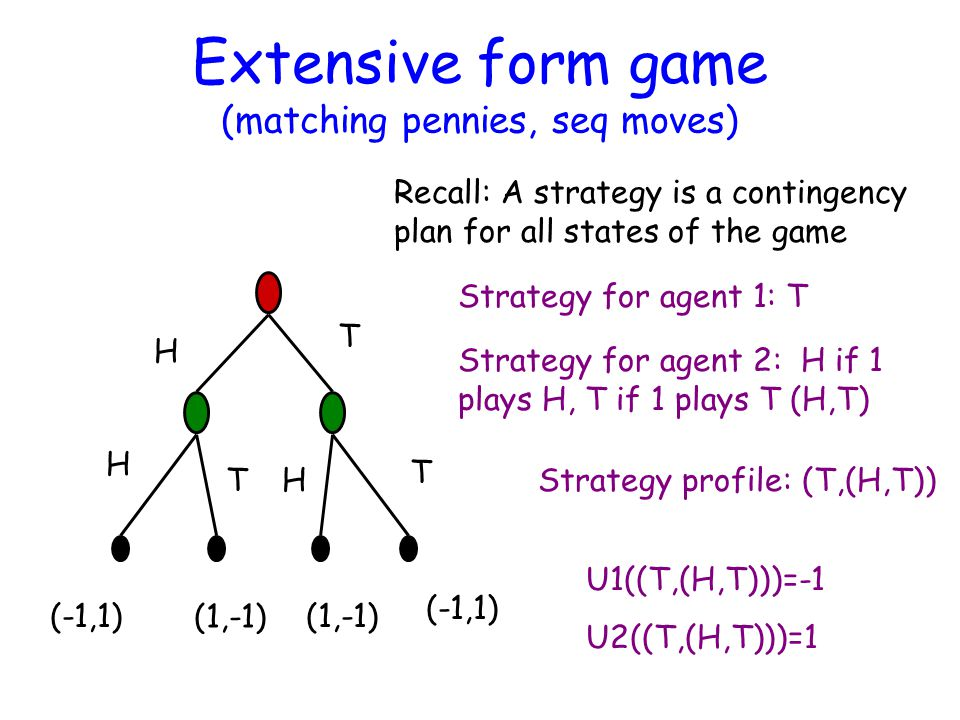 Extensive form game (matching pennies, seq moves) H H H T T T (-1,1) (1,-1) Strategy for agent 1: T Strategy profile: (T,(H,T)) U1((T,(H,T)))=-1 U2((T,(H,T)))=1 Recall: A strategy is a contingency plan for all states of the game Strategy for agent 2: H if 1 plays H, T if 1 plays T (H,T)