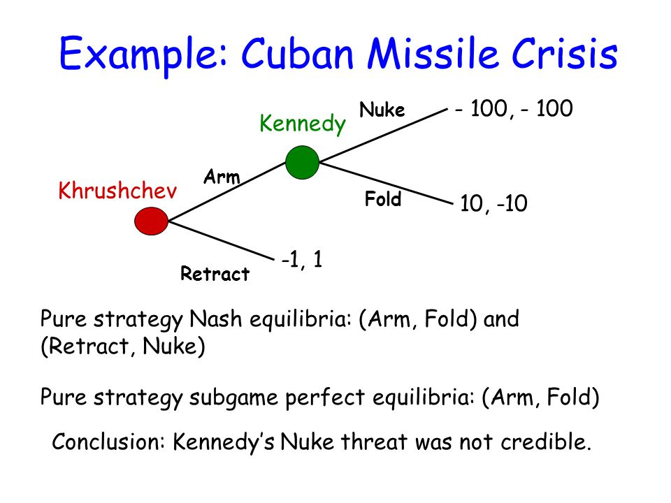 Example: Cuban Missile Crisis Khrushchev Kennedy Arm Retract Fold Nuke -1, 1 - 100, - 100 10, -10 Pure strategy Nash equilibria: (Arm, Fold) and (Retract, Nuke) Pure strategy subgame perfect equilibria: (Arm, Fold) Conclusion: Kennedy's Nuke threat was not credible.