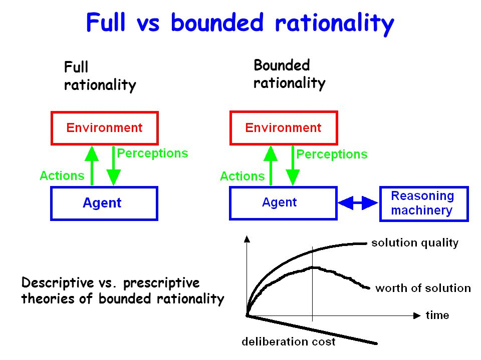 Full vs bounded rationality Full rationality Bounded rationality Descriptive vs.
