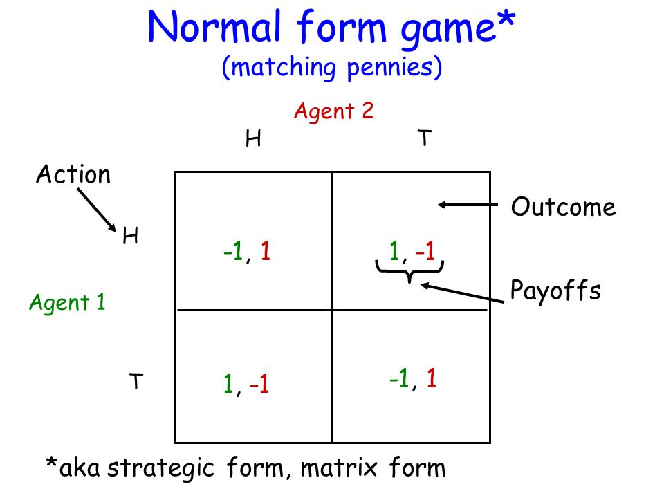 Normal form game* (matching pennies) Agent 1 Agent 2 H H T T -1, 1 1, -1 *aka strategic form, matrix form Action Outcome Payoffs