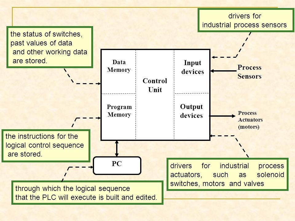 Control Unit Data Memory Program Memory Output devices Input devices Process Sensors Process Actuators (motors) PC the instructions for the logical co