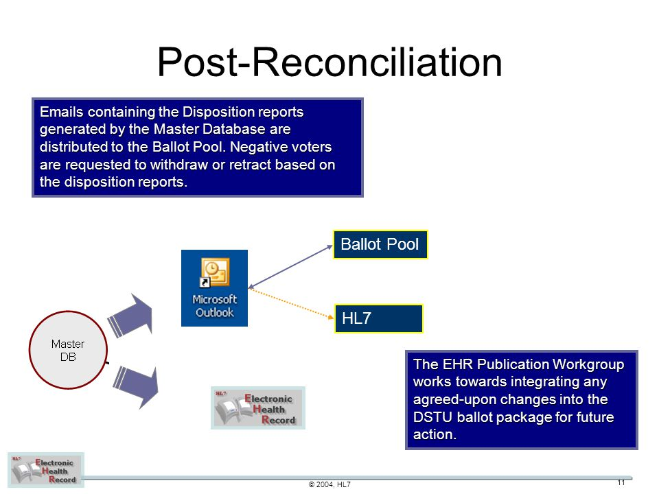 © 2004, HL7 11 Post-Reconciliation The EHR Publication Workgroup works towards integrating any agreed-upon changes into the DSTU ballot package for future action.
