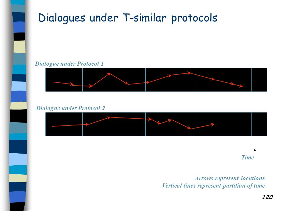 120 Dialogues under T-similar protocols Dialogue under Protocol 1 Dialogue under Protocol 2 Time Arrows represent locutions.