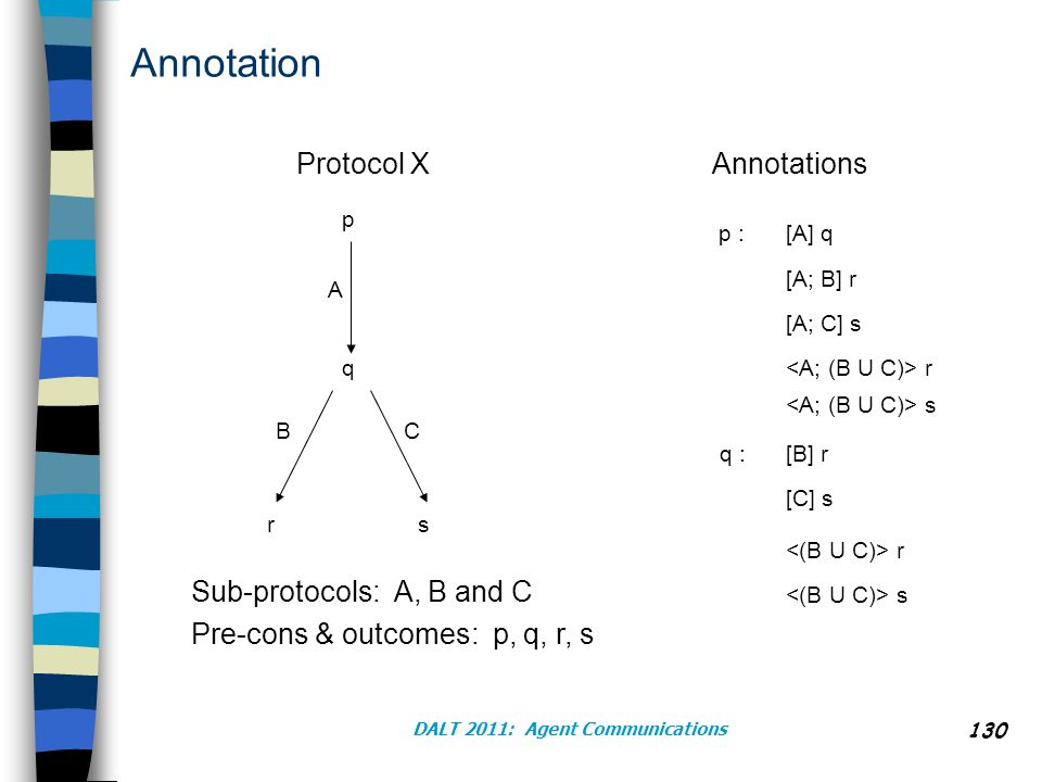 DALT 2011: Agent Communications Annotation p q rs A BC Protocol XAnnotations [A] q [A; B] r p : [A; C] s r s [B] r [C] s q : Sub-protocols: A, B and C Pre-cons & outcomes: p, q, r, s r s 130