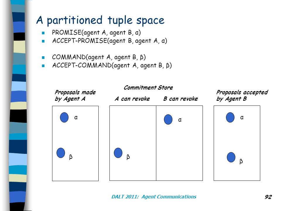 DALT 2011: Agent Communications 92 A partitioned tuple space α β Proposals made by Agent A α α Commitment Store Proposals accepted by Agent B A can revokeB can revoke ββ n PROMISE(agent A, agent B, α) n ACCEPT-PROMISE(agent B, agent A, α) n COMMAND(agent A, agent B, β) n ACCEPT-COMMAND(agent A, agent B, β)