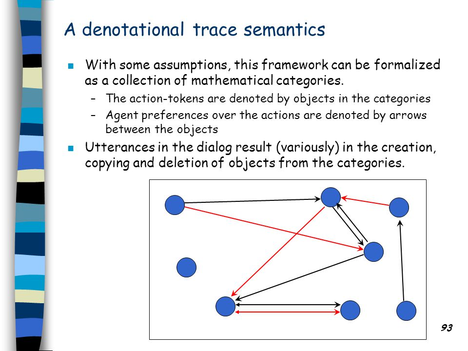 DALT 2011: Agent Communications 93 A denotational trace semantics n With some assumptions, this framework can be formalized as a collection of mathematical categories.