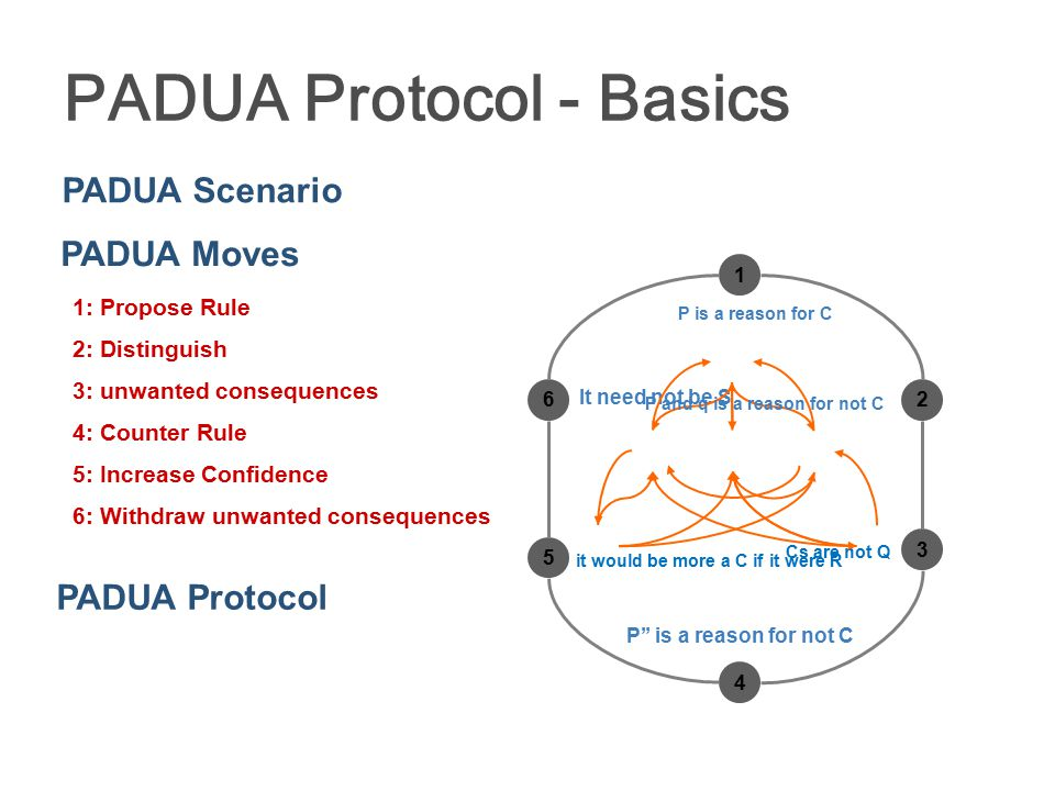 PADUA Protocol - Basics PADUA Scenario PADUA Moves 1 62 3 4 5 1: Propose Rule 2: Distinguish 3: unwanted consequences 4: Counter Rule 5: Increase Confidence 6: Withdraw unwanted consequences PADUA Protocol P is a reason for C it would be more a C if it were R Cs are not Q It need not be S P'' is a reason for not C P and q is a reason for not C