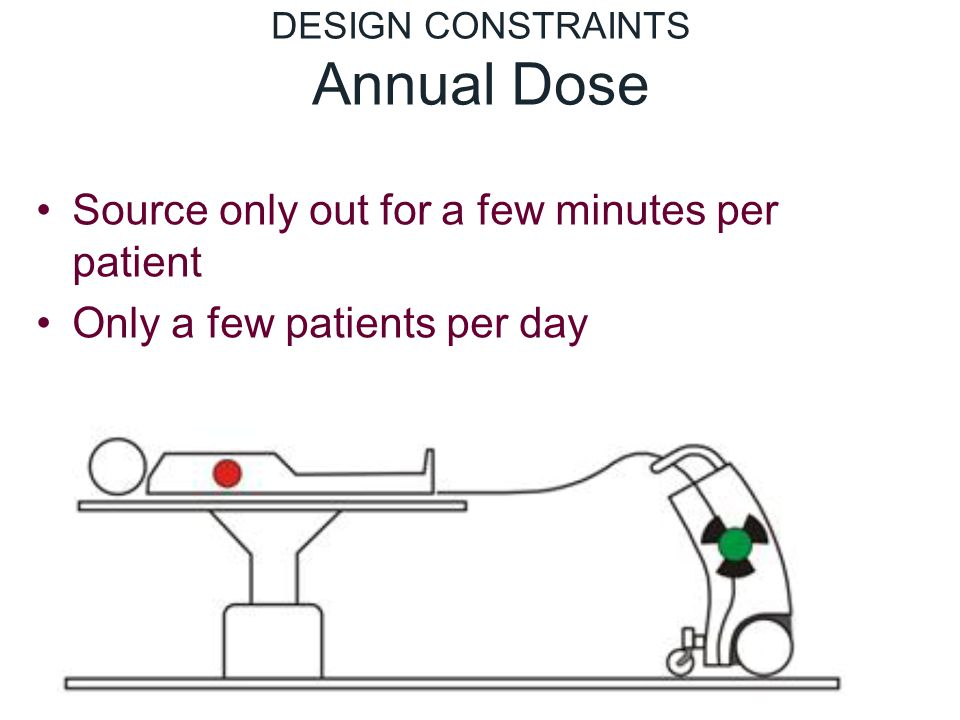 DESIGN CONSTRAINTS Annual Dose Source only out for a few minutes per patient Only a few patients per day