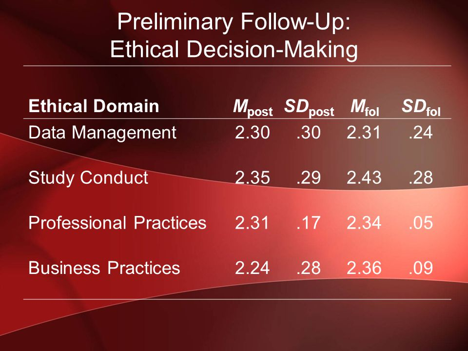 Preliminary Follow-Up: Ethical Decision-Making Ethical DomainM post SD post M fol SD fol Data Management2.30.302.31.24 Study Conduct2.35.292.43.28 Professional Practices2.31.172.34.05 Business Practices2.24.282.36.09