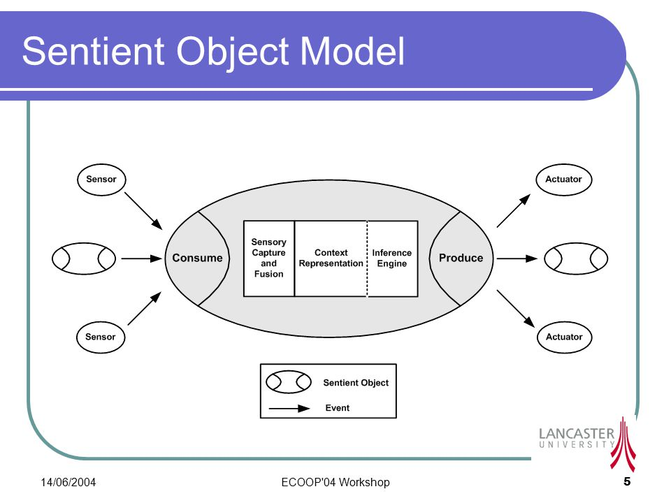 14/06/2004ECOOP 04 Workshop5 Sentient Object Model