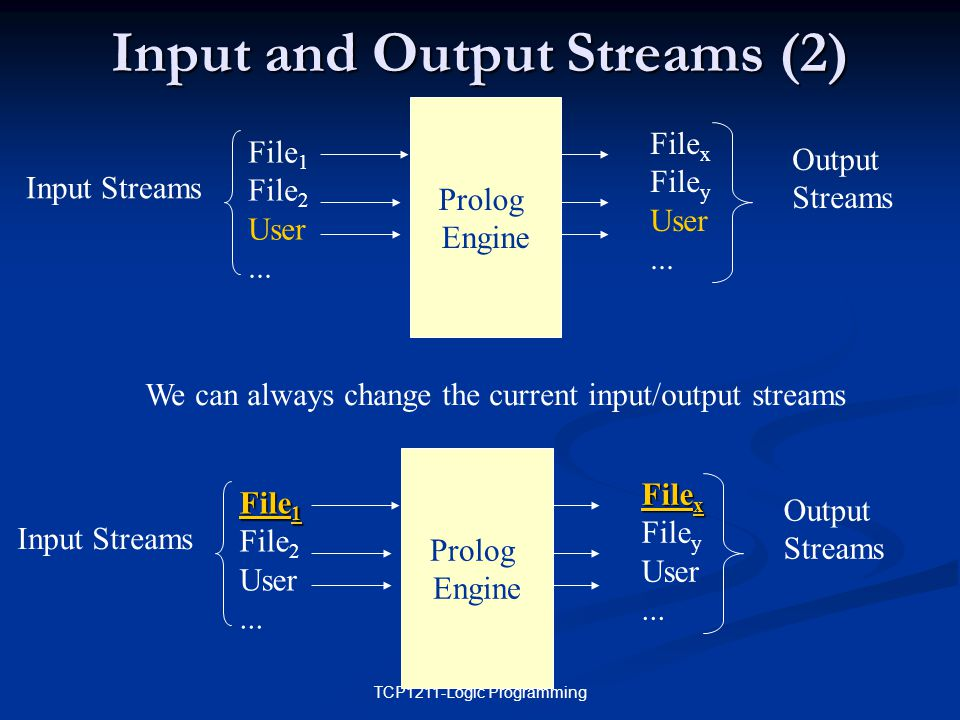 TCP1211-Logic Programming Input and Output Streams (2) Input Streams File 1 File 2 User...
