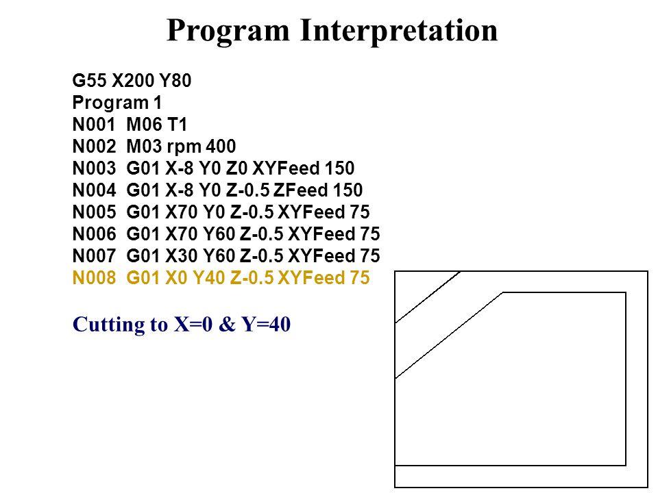 Program Interpretation G55 X200 Y80 Program 1 N001 M06 T1 N002 M03 rpm 400 N003 G01 X-8 Y0 Z0 XYFeed 150 N004 G01 X-8 Y0 Z-0.5 ZFeed 150 N005 G01 X70 Y0 Z-0.5 XYFeed 75 N006 G01 X70 Y60 Z-0.5 XYFeed 75 N007 G01 X30 Y60 Z-0.5 XYFeed 75 N008 G01 X0 Y40 Z-0.5 XYFeed 75 Cutting to X=0 & Y=40
