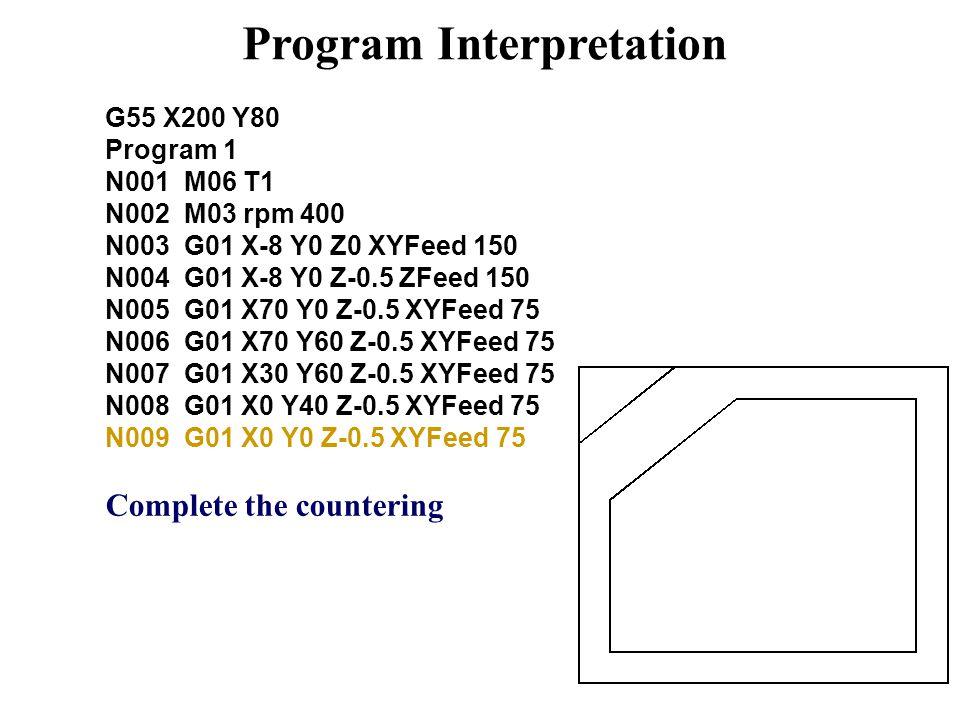 Program Interpretation G55 X200 Y80 Program 1 N001 M06 T1 N002 M03 rpm 400 N003 G01 X-8 Y0 Z0 XYFeed 150 N004 G01 X-8 Y0 Z-0.5 ZFeed 150 N005 G01 X70 Y0 Z-0.5 XYFeed 75 N006 G01 X70 Y60 Z-0.5 XYFeed 75 N007 G01 X30 Y60 Z-0.5 XYFeed 75 N008 G01 X0 Y40 Z-0.5 XYFeed 75 N009 G01 X0 Y0 Z-0.5 XYFeed 75 Complete the countering