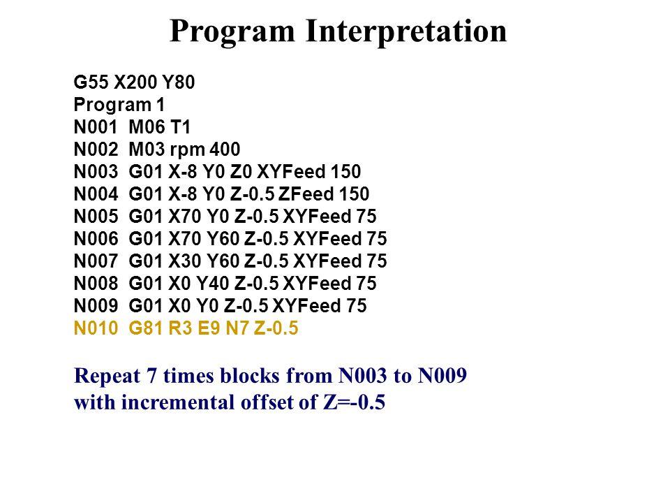 Program Interpretation G55 X200 Y80 Program 1 N001 M06 T1 N002 M03 rpm 400 N003 G01 X-8 Y0 Z0 XYFeed 150 N004 G01 X-8 Y0 Z-0.5 ZFeed 150 N005 G01 X70 Y0 Z-0.5 XYFeed 75 N006 G01 X70 Y60 Z-0.5 XYFeed 75 N007 G01 X30 Y60 Z-0.5 XYFeed 75 N008 G01 X0 Y40 Z-0.5 XYFeed 75 N009 G01 X0 Y0 Z-0.5 XYFeed 75 N010 G81 R3 E9 N7 Z-0.5 Repeat 7 times blocks from N003 to N009 with incremental offset of Z=-0.5