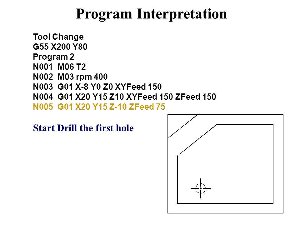 Program Interpretation Tool Change G55 X200 Y80 Program 2 N001 M06 T2 N002 M03 rpm 400 N003 G01 X-8 Y0 Z0 XYFeed 150 N004 G01 X20 Y15 Z10 XYFeed 150 ZFeed 150 N005 G01 X20 Y15 Z-10 ZFeed 75 Start Drill the first hole