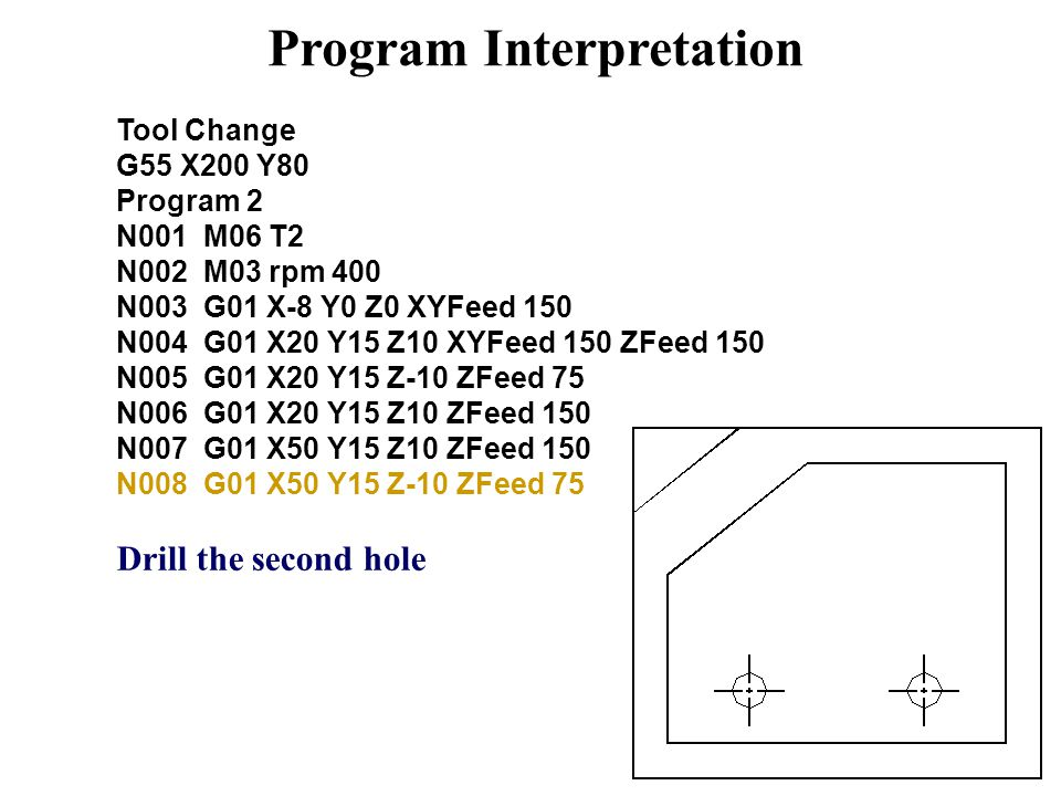 Program Interpretation Tool Change G55 X200 Y80 Program 2 N001 M06 T2 N002 M03 rpm 400 N003 G01 X-8 Y0 Z0 XYFeed 150 N004 G01 X20 Y15 Z10 XYFeed 150 ZFeed 150 N005 G01 X20 Y15 Z-10 ZFeed 75 N006 G01 X20 Y15 Z10 ZFeed 150 N007 G01 X50 Y15 Z10 ZFeed 150 N008 G01 X50 Y15 Z-10 ZFeed 75 Drill the second hole
