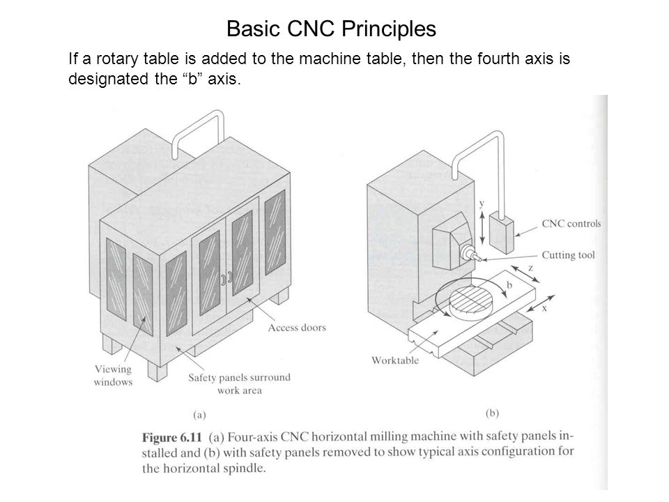 Basic CNC Principles If a rotary table is added to the machine table, then the fourth axis is designated the b axis.