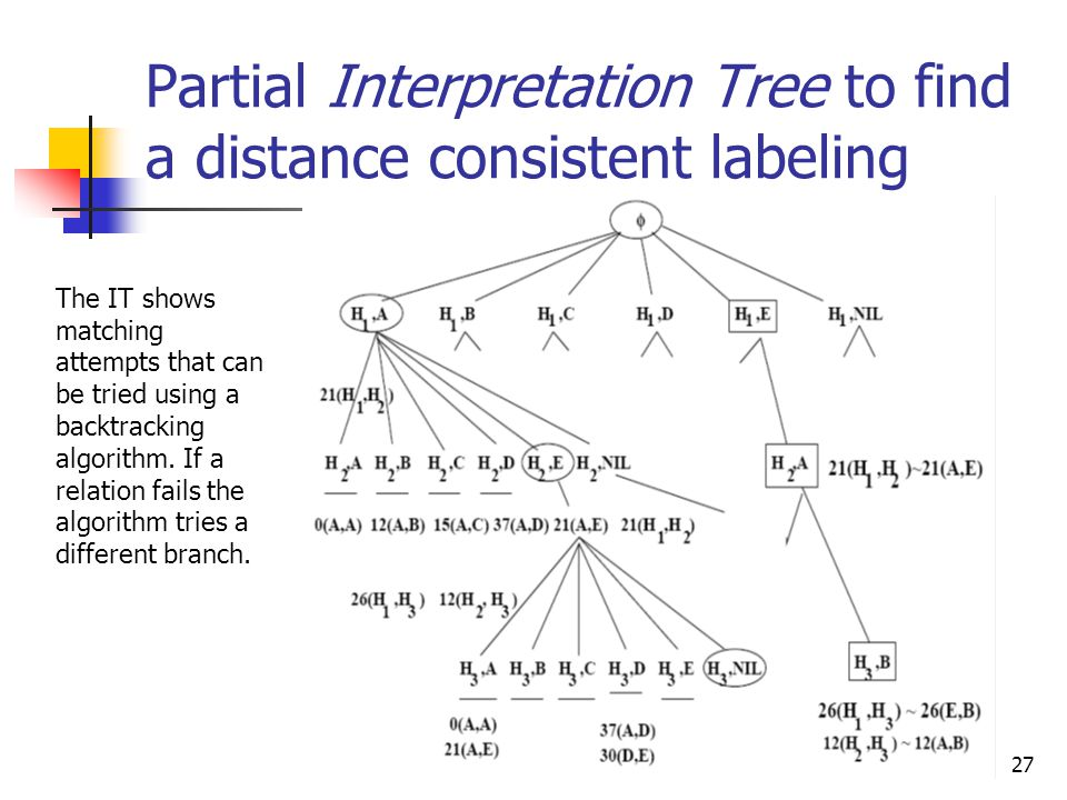 CSE 803 Fall 200927 Partial Interpretation Tree to find a distance consistent labeling The IT shows matching attempts that can be tried using a backtracking algorithm.