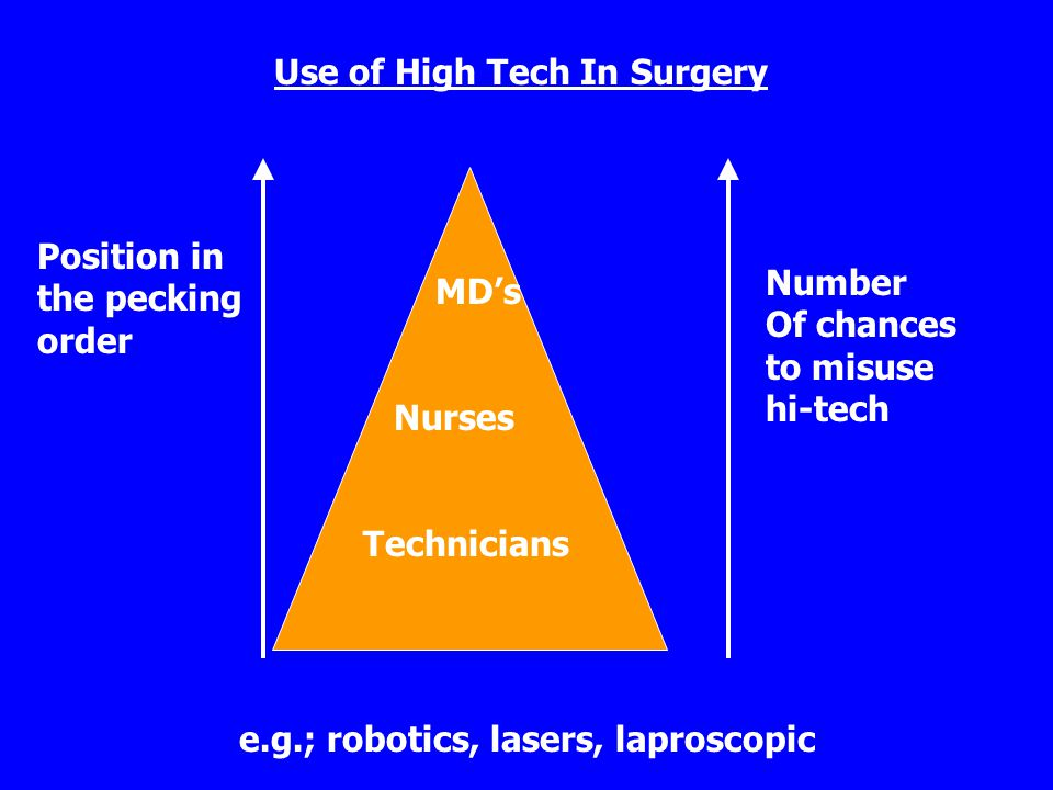 Use of High Tech In Surgery Position in the pecking order MD's Nurses Technicians Number Of chances to misuse hi-tech e.g.; robotics, lasers, laproscopic