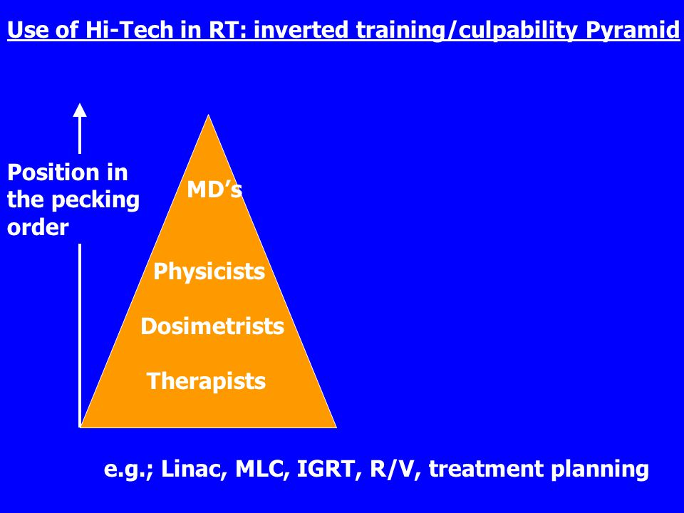 Use of Hi-Tech in RT: inverted training/culpability Pyramid MD's Physicists Dosimetrists Therapists Therapist Dosimetrists Physicists MD's e.g.; Linac, MLC, IGRT, R/V, treatment planning Position in the pecking order Number of chances to misuse hi-tech