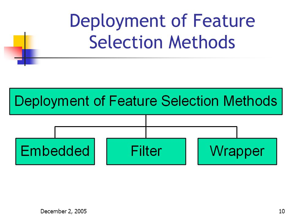 December 2, 200511 Feature Selection Methods Based on the optimal solution of the problem, we can divide feature selection methods as: Optimal Selection Methods Suboptimal Selection Methods