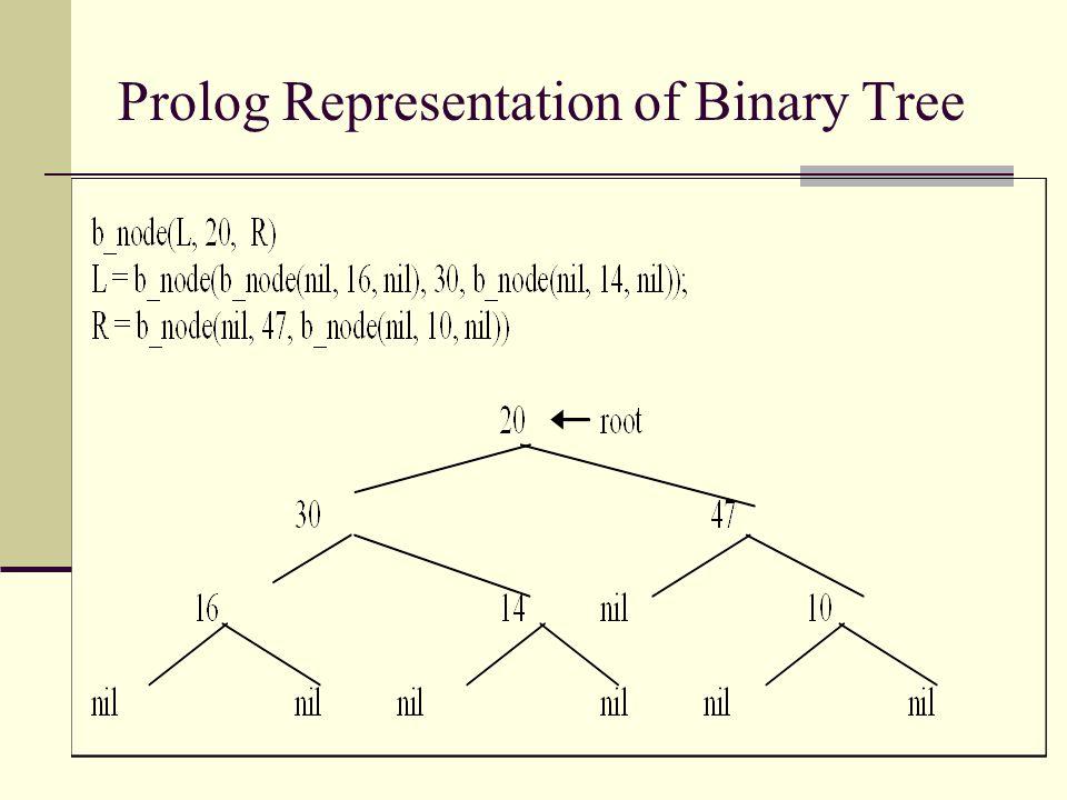 Prolog Representation of Binary Tree
