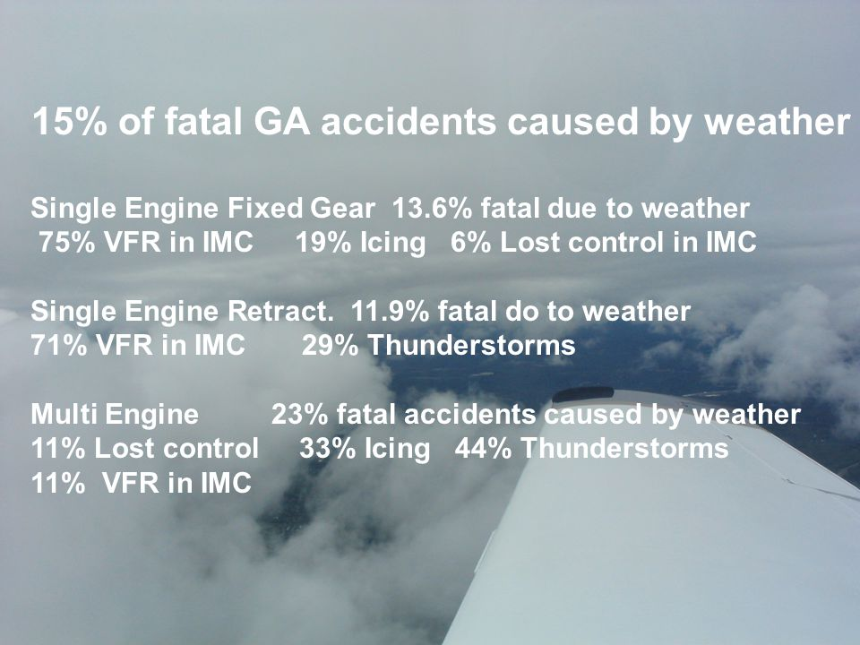 15% of fatal GA accidents caused by weather Single Engine Fixed Gear 13.6% fatal due to weather 75% VFR in IMC 19% Icing 6% Lost control in IMC Single