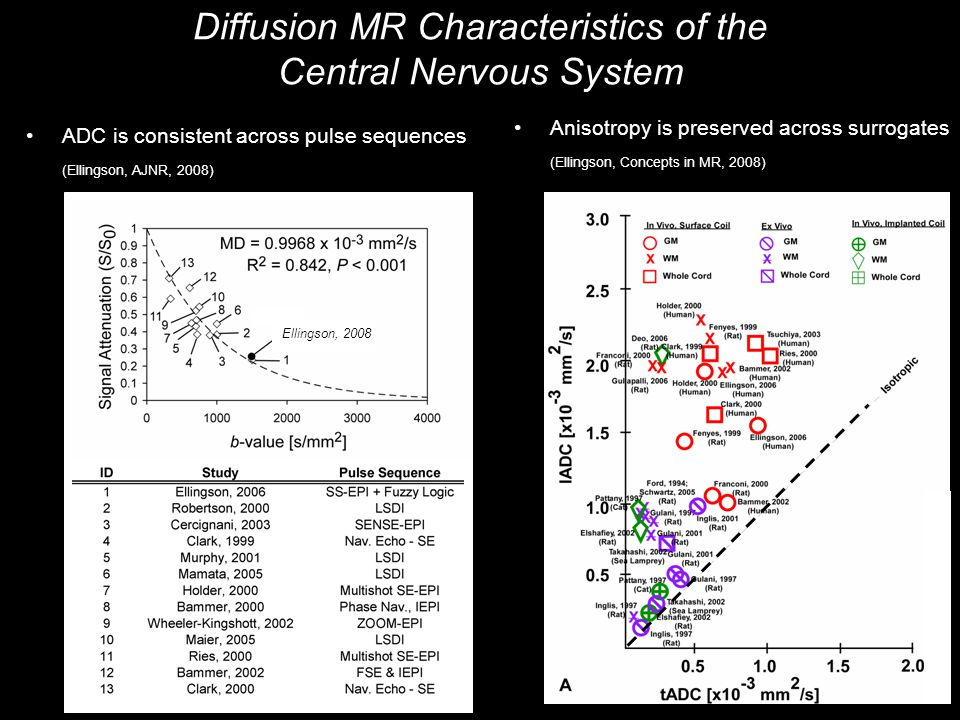 ADC is consistent across pulse sequences (Ellingson, AJNR, 2008) Ellingson, 2008 Diffusion MR Characteristics of the Central Nervous System Anisotropy is preserved across surrogates (Ellingson, Concepts in MR, 2008)