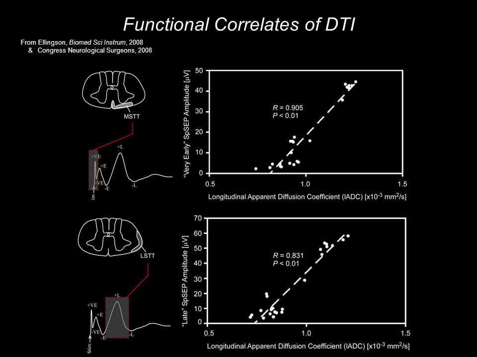 Functional Correlates of DTI From Ellingson, Biomed Sci Instrum, 2008 & Congress Neurological Surgeons, 2008