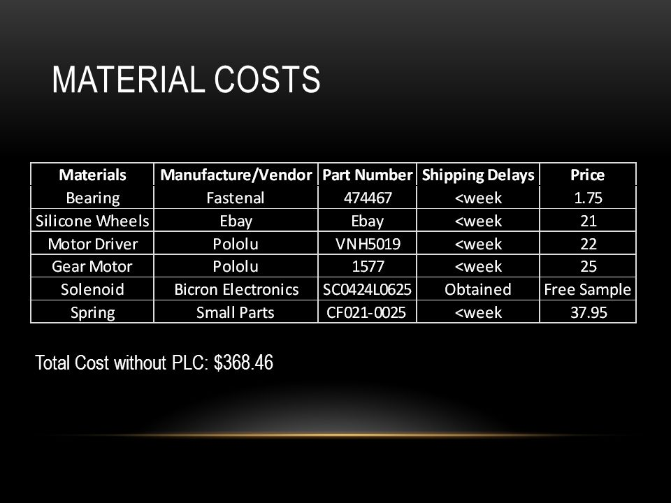 MATERIAL COSTS Total Cost without PLC: $368.46