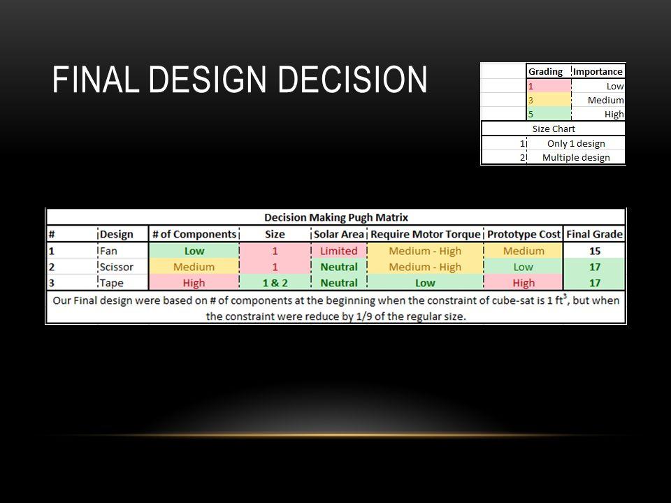 FINAL DESIGN DECISION