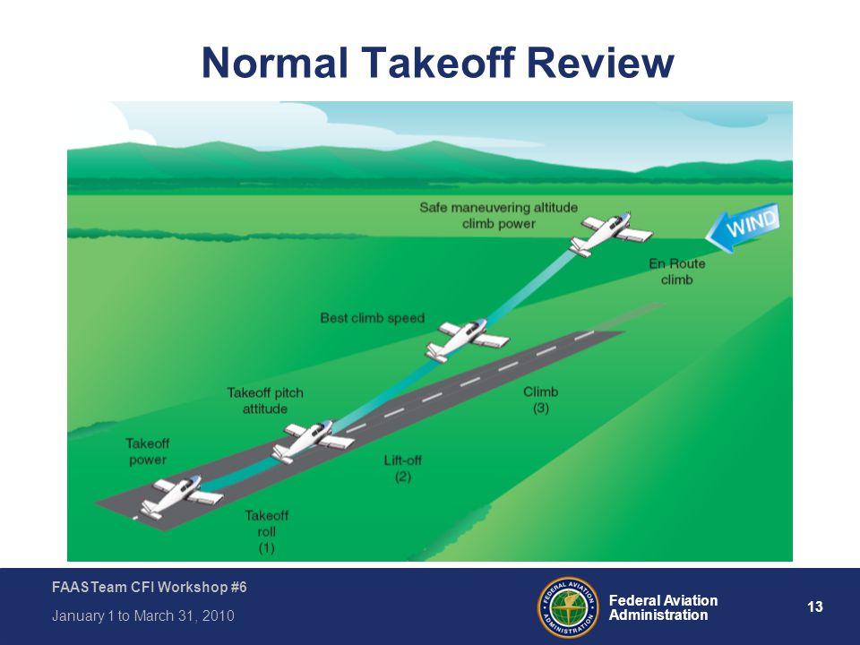 13 Federal Aviation Administration FAASTeam CFI Workshop #6 January 1 to March 31, 2010 Normal Takeoff Review