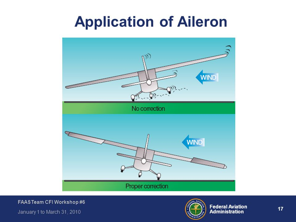 17 Federal Aviation Administration FAASTeam CFI Workshop #6 January 1 to March 31, 2010 Application of Aileron