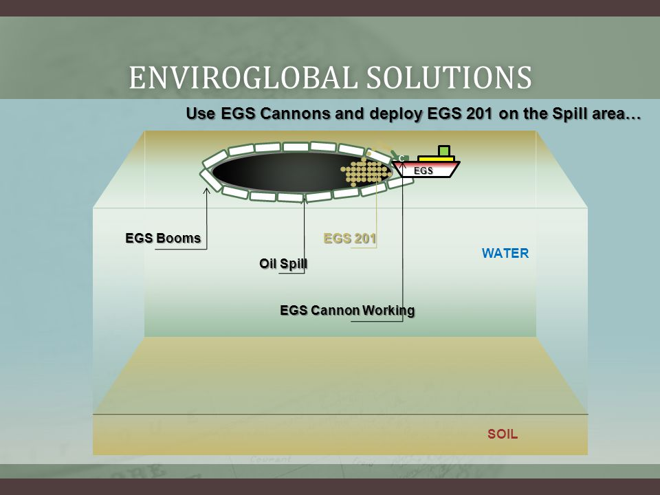 ENVIROGLOBAL SOLUTIONSENVIROGLOBAL SOLUTIONS Use EGS Cannons and deploy EGS 201 on the Spill area… Oil Spill WATER SOIL EGS Booms EGS C EGS Cannon Working EGS 201