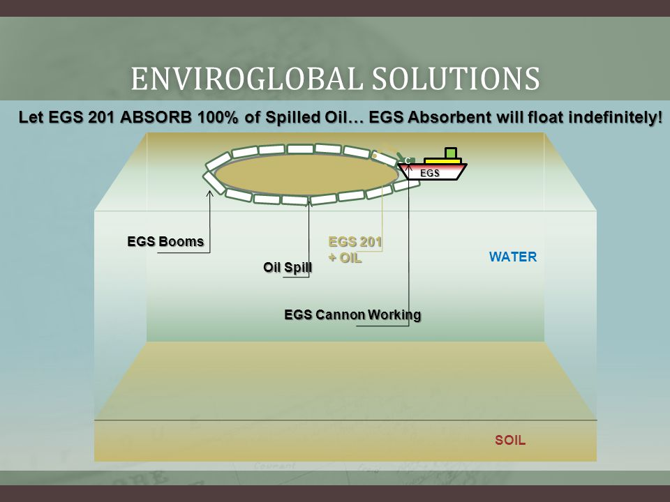ENVIROGLOBAL SOLUTIONSENVIROGLOBAL SOLUTIONS Let EGS 201 ABSORB 100% of Spilled Oil… EGS Absorbent will float indefinitely.