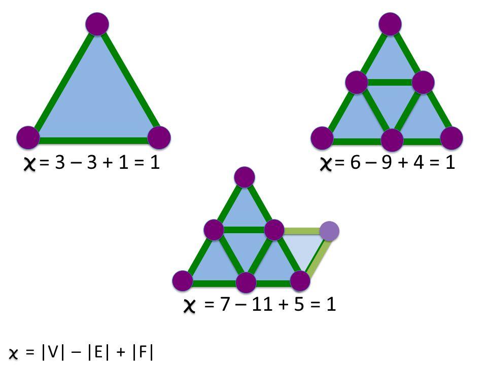 = 3 – 3 + 1 = 1 = 6 – 9 + 4 = 1 = 7 – 11 + 5 = 1 = |V| – |E| + |F|