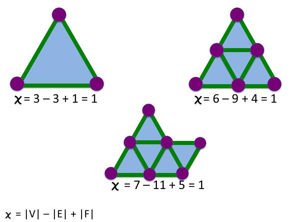 = |V| – |E| + |F| = 3 – 3 + 1 = 1 = 6 – 9 + 4 = 1 = 7 – 11 + 5 = 1