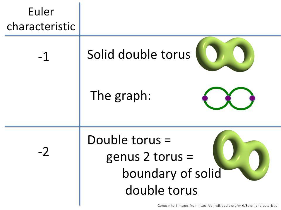 Euler characteristic -2 Solid double torus The graph: Double torus = genus 2 torus = boundary of solid double torus Genus n tori images from https://en.wikipedia.org/wiki/Euler_characteristic