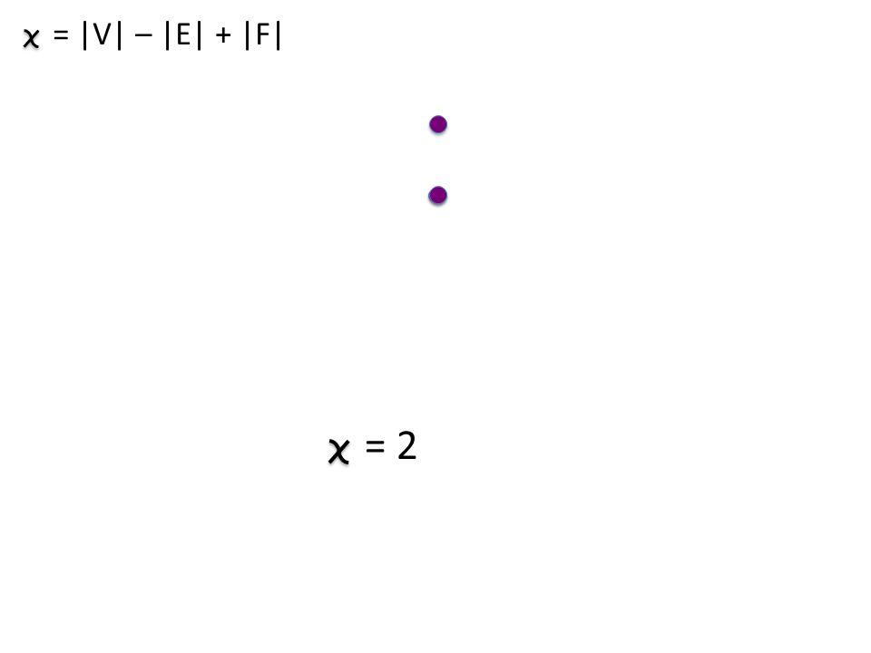 = 2 = |V| – |E| + |F|