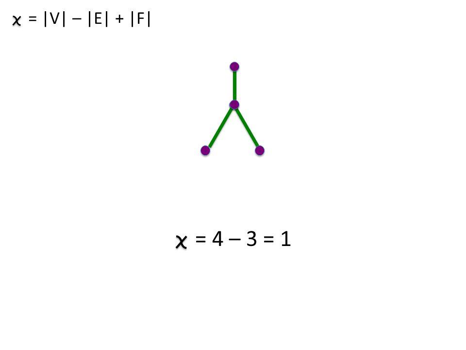 = |V| – |E| + |F| = 4 – 3 = 1