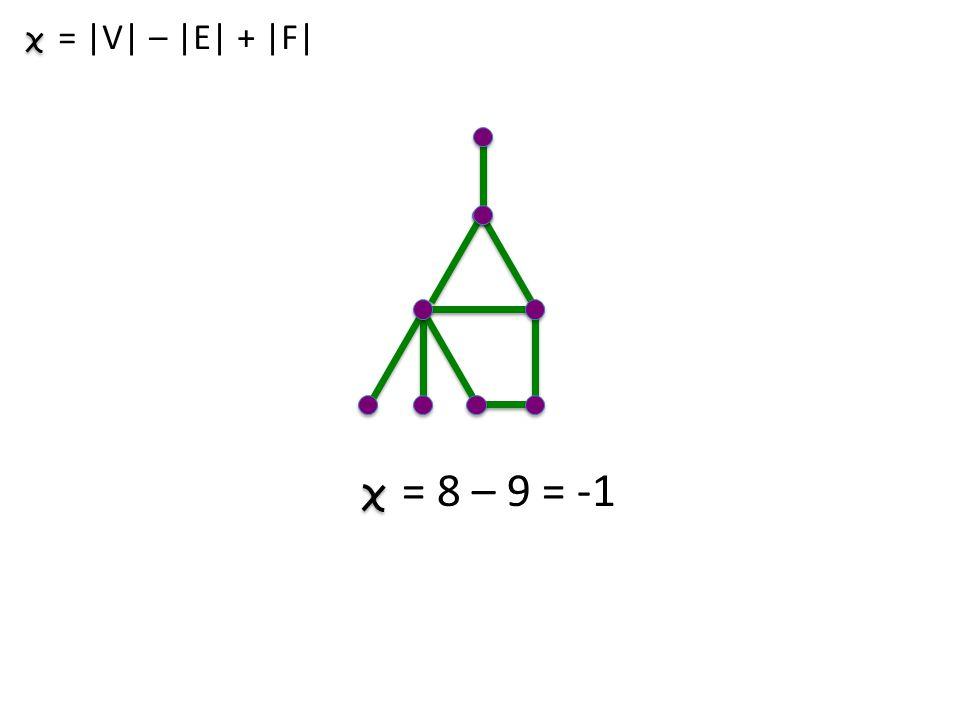 = |V| – |E| + |F| = 8 – 9 = -1