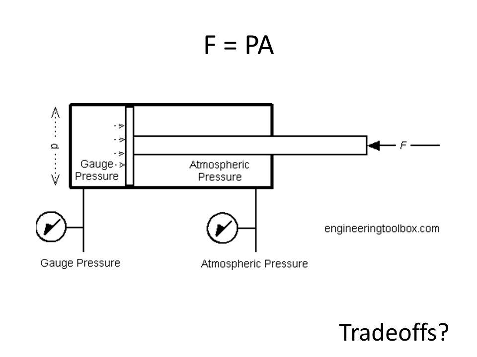 F = PA Tradeoffs