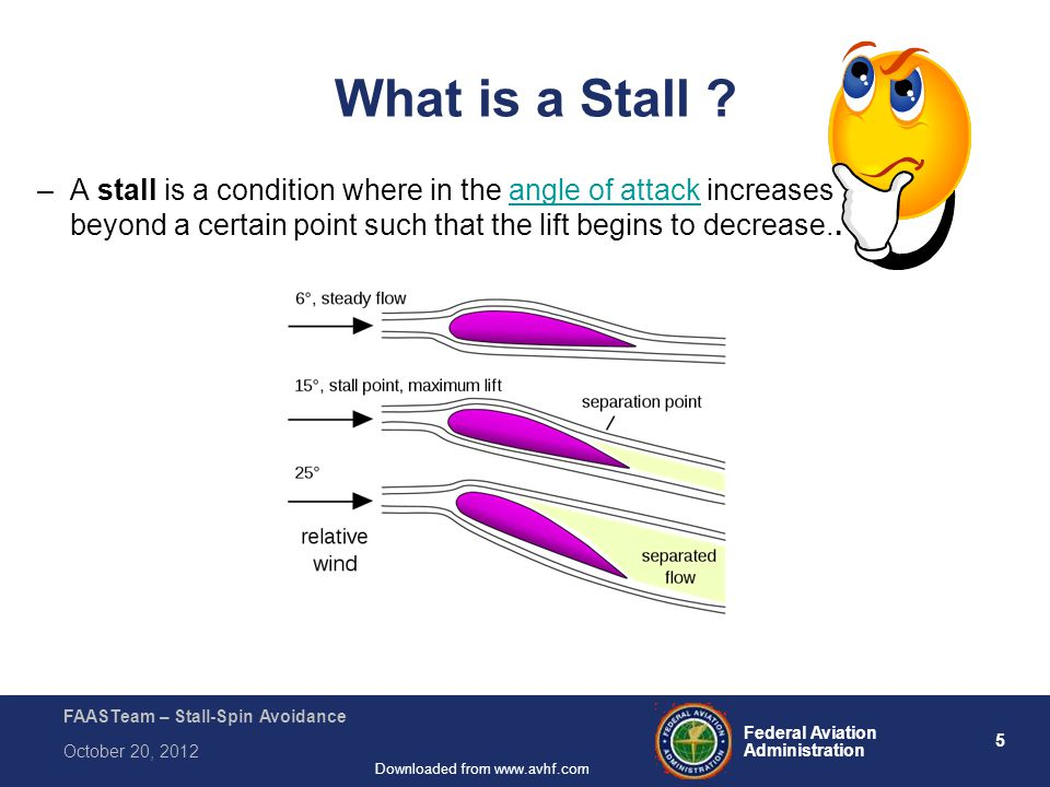 5 Federal Aviation Administration FAASTeam – Stall-Spin Avoidance October 20, 2012 Downloaded from www.avhf.com What is a Stall .