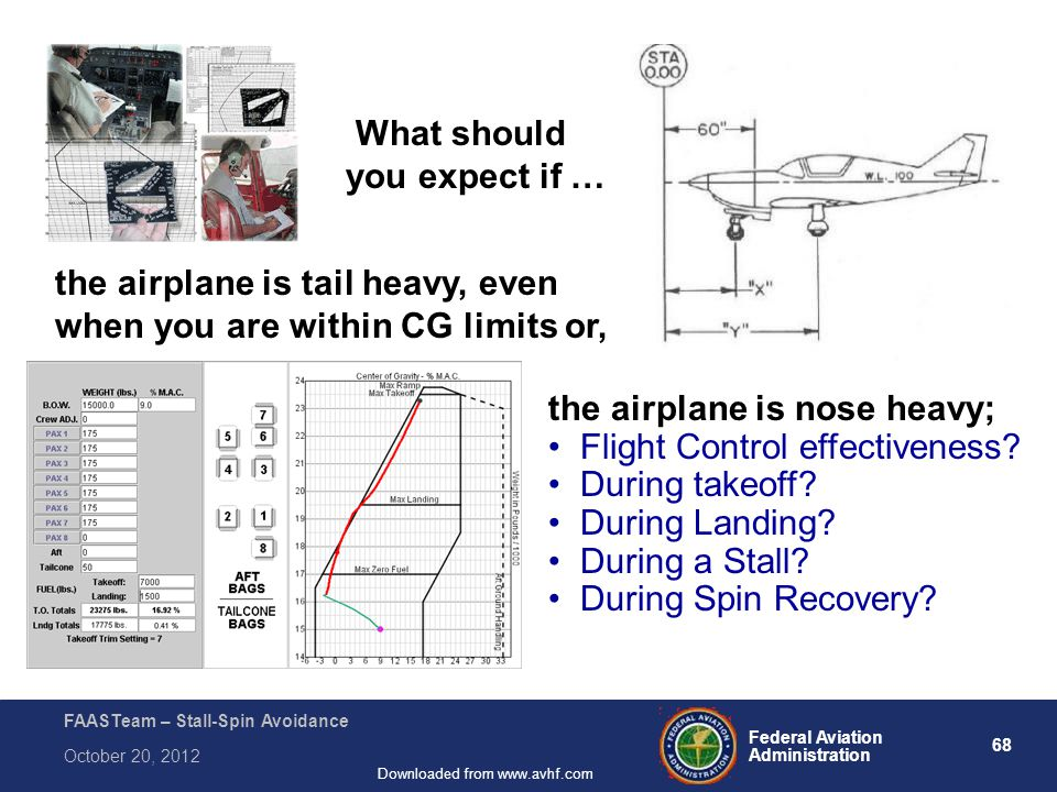 68 Federal Aviation Administration FAASTeam – Stall-Spin Avoidance October 20, 2012 Downloaded from www.avhf.com What should you expect if … the airplane is tail heavy, even when you are within CG limits or, the airplane is nose heavy; Flight Control effectiveness.